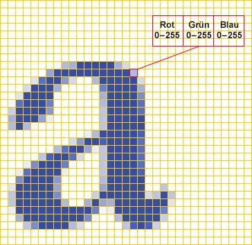Pixelinformation bei einem RGB-Bild